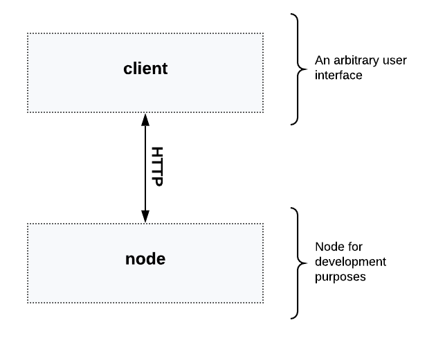 One node diagram