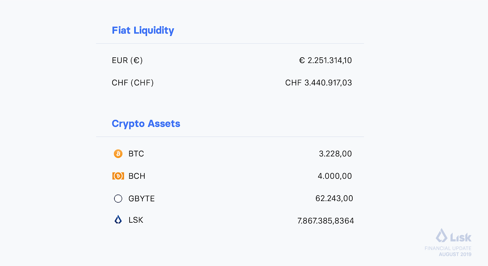 Lisk 2019 Financial Update Assets