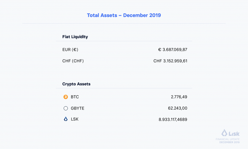Financial Update December 2019 Assets