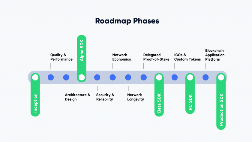 Roadmap Phases