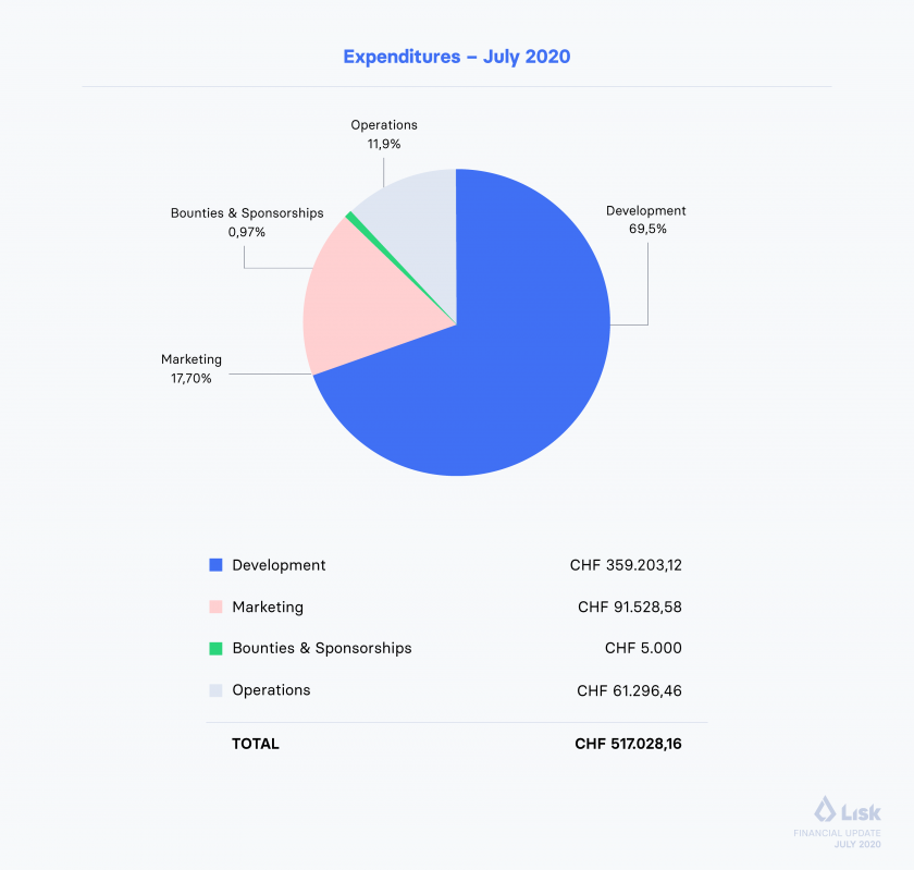 Total expenditures July 2020