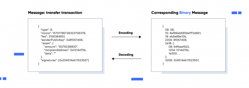 Introducing Lisk Codec Encoding Decoding