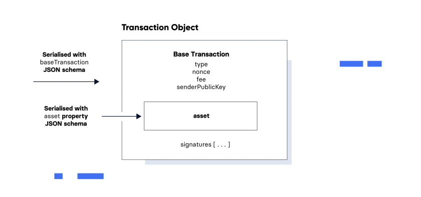 Introducing Lisk Codec transaction object