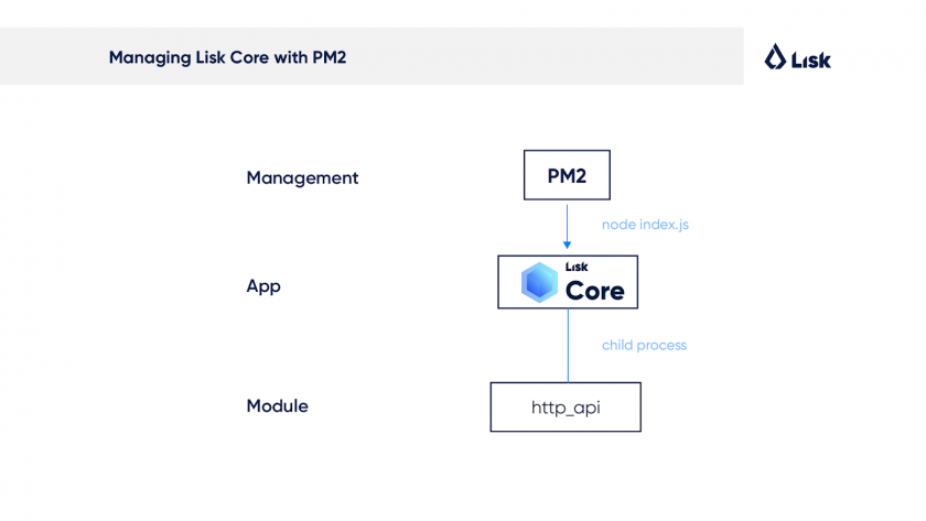 managing_lisk_core_with_pm2