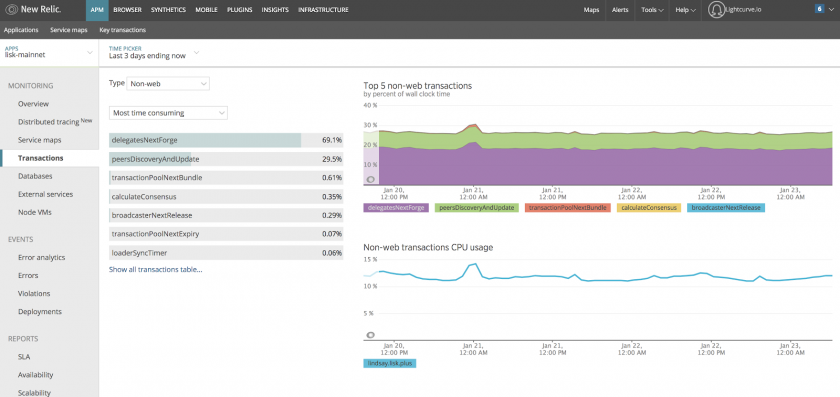 NewRelic APM Transaction Overview