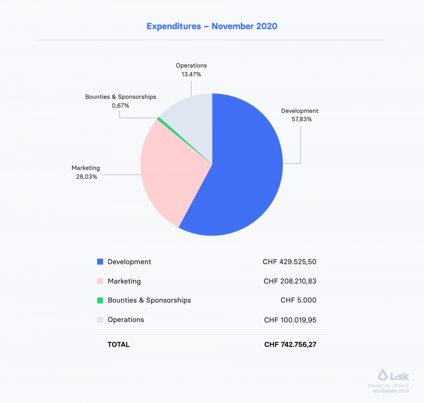 Financial Update November Expenditures